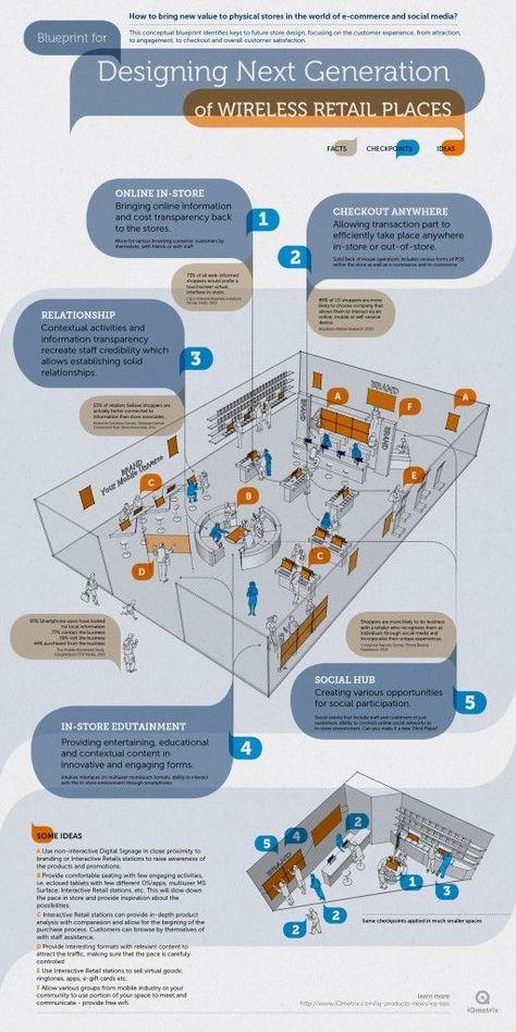 Comment revaloriser les magasins physiques dans le monde de l'e-commerce et des réseaux socia...