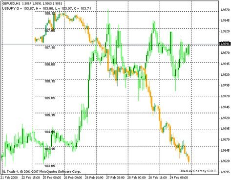 Overlay Chart Metatrader 4 Forex Indicator Overlays Chart