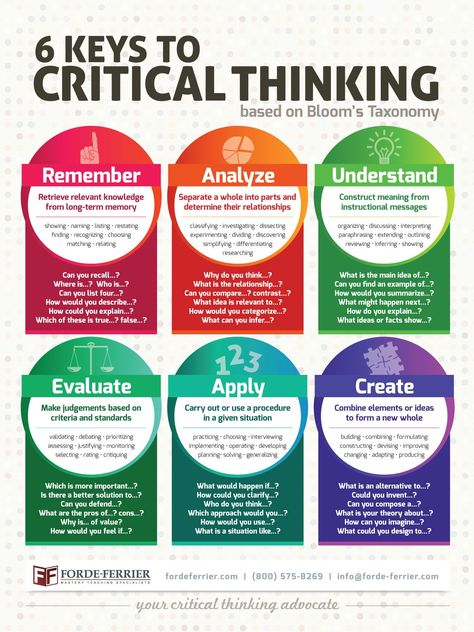 Educational Classroom Posters And Resources | Forde Ferrier