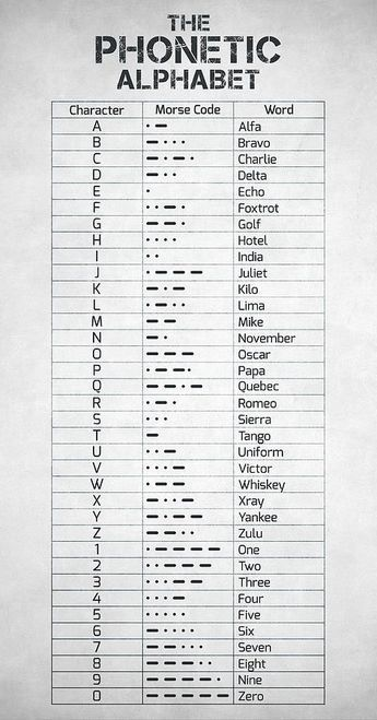The Phonetic Alphabet And Morse Code Phonetic Alphabet Morse