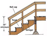 how to build deck stair railings deck stairs stair railing and