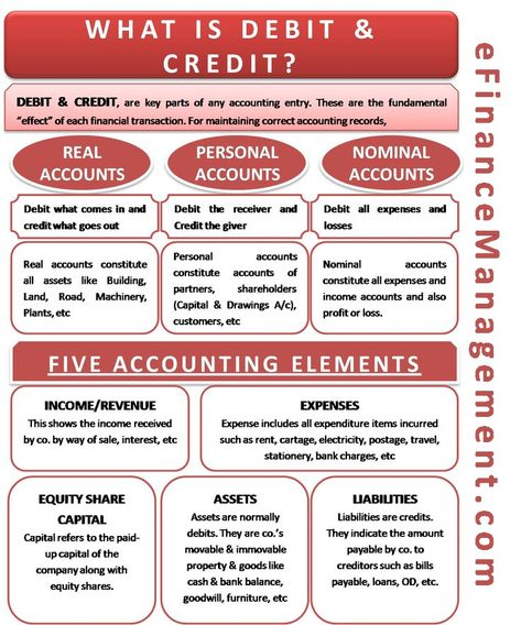 What is Debit and Credit - An Easy to Understand Explanation