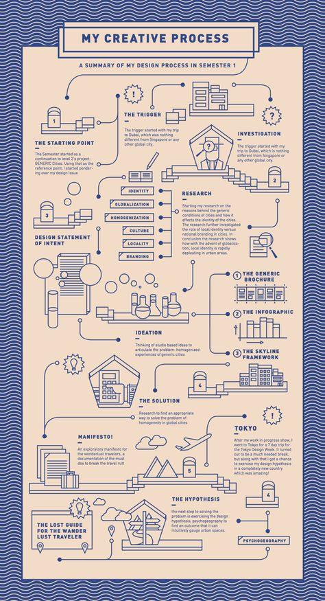 Creative Process Chart – Infographic