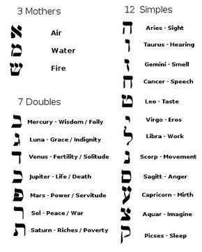 O Alfabeto Hebraico Alfabeto Hebraico Palavras Em Hebraico E