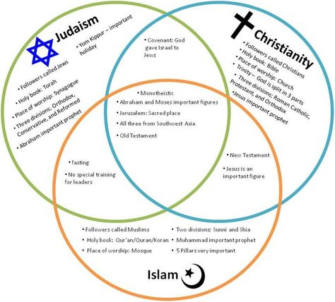 difference between islam and christianity essay Compare and Contrast a religion?