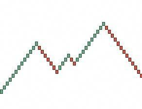 Trading With Renko Charts Http Www Profitf Com Articles Forex