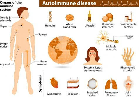Learn how massage therapy can benefit the estimated 50 million Americans suffering from some form of autoimmune disease.