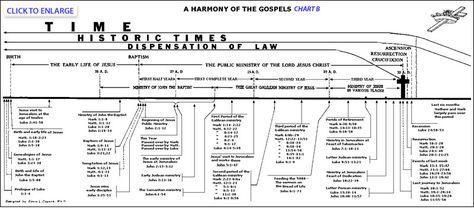 A harmony of the gospels chart b bible pinterest bible