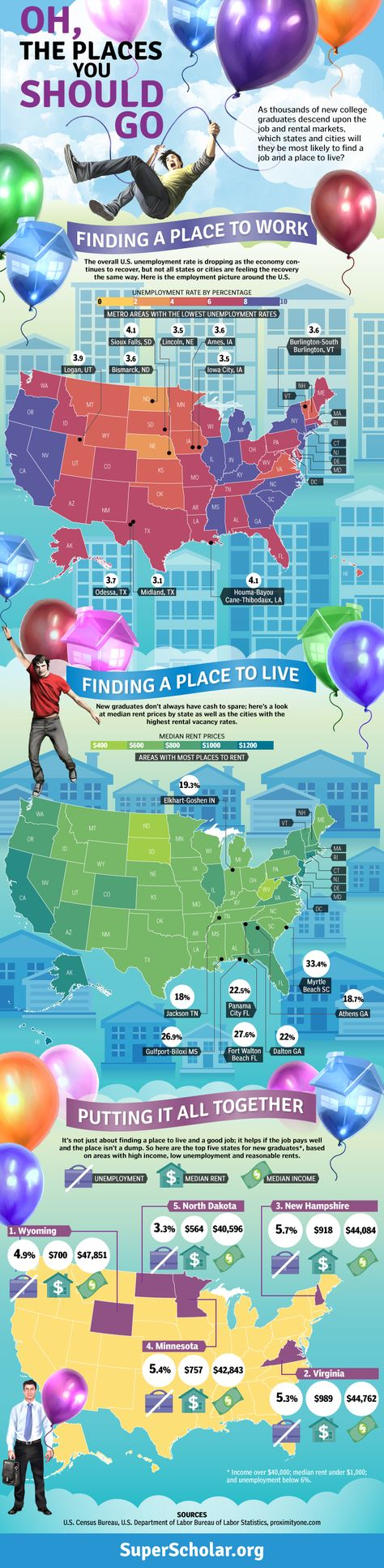 Oh, The Places You Should Go! Where are the best places to look for jobs after you graduate.