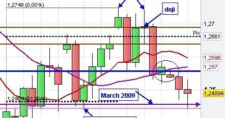 Candlestick Chart Patterns Candlestick Chart Chart Trading