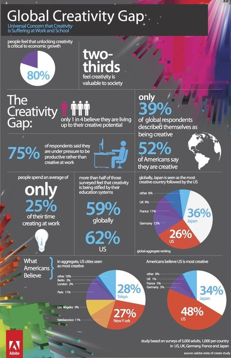Infographic: The state of creativity