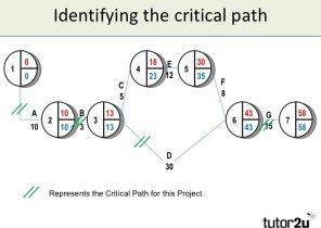 Project Management Critical Path Template Excel Spreadsheets Templates Spreadsheet Template Templates
