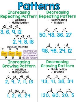 Numeric And Geometric Pattern Anchor Charts Math Problem Solving