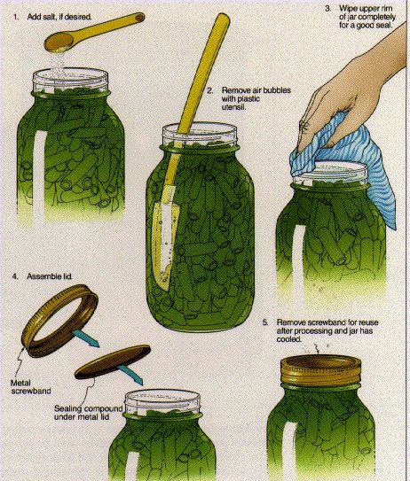 Canning/sealing