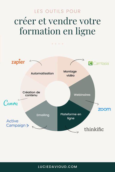 30 outils pour créer et vendre sa formation en ligne - Lucie Davioud