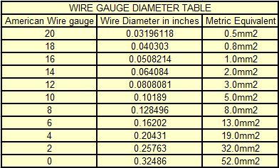 Awg table mm microfinanceindia awg to metric conversion chart mm keyboard keysfo Choice Image