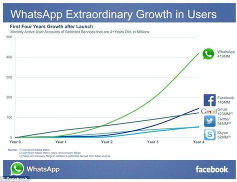 Facebook buys WhatsApp in $16bn deal