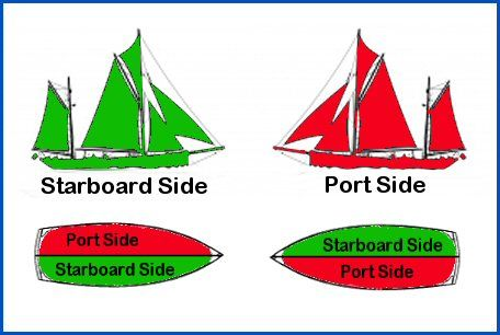Knowing Port From Starboard Is Important Repost Learn More - Port or starboard side of cruise ship