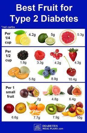 Best Fruit For Diabetes: By Net Carbs #diabetesdiet #HealthyFoodtips