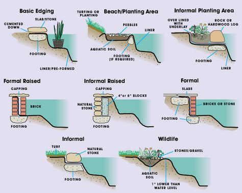Ways to edge a pond.