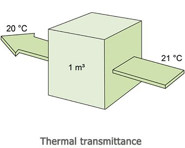 Rate Of Transfer Of Heat In Watts Precast Concrete Thermal Roofing Sheets