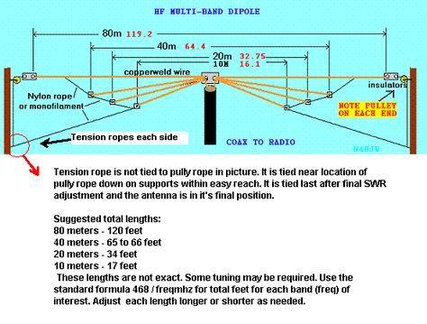 MULTI BAND HF FAN DIPOLE ANTENNA DESIGN | Antennas | Ham radio