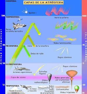 La Atmosfera Y Sus Capas Explicada Para Ninos De Educacion Primaria Capas De La Tierra Atmosfera Terrestre Ciencias De La Naturaleza