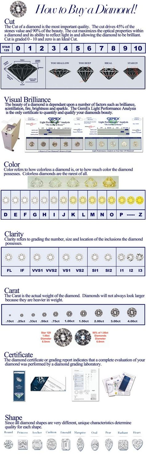 Diamond Grading Chart   Diamonds Are A Girls Best Friend
