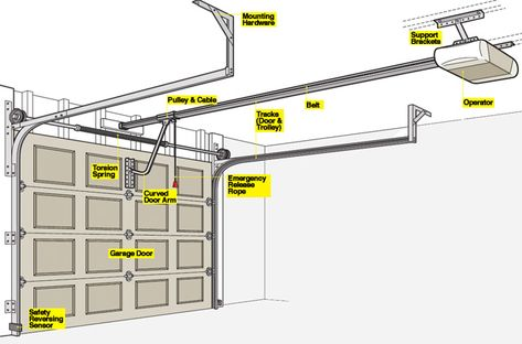 Garage Door Opener 101 Garage Door Opener Installation Garage