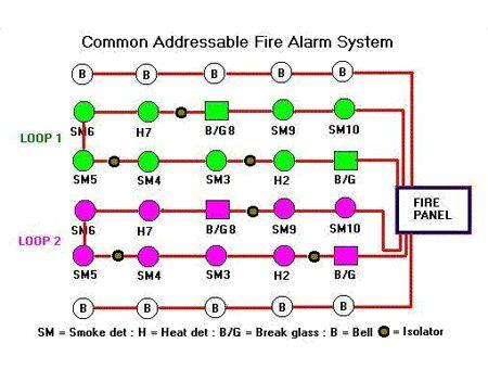 Wonderful Addressable Fire Alarm Wiring Diagram Gallery