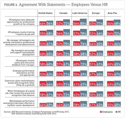 The Big Disconnect Study Shows the Gap Between HR and Employees I - hr agreement