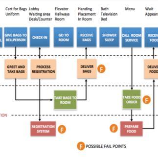 23 mejores imgenes de blueprint en pinterest experiencia del 23 mejores imgenes de blueprint en pinterest experiencia del cliente diseo de servicios y mapeo del viaje del cliente malvernweather Choice Image