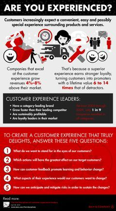 Providing a great experience for customers has become a credo for many companies today.In fact,Bain & Company analysis shows that companies that excel in the customer experience grow revenues 4%–8% above their market. That's because a superior experience helps to earn stronger loyalty among customers, turning them into promoters who [...]