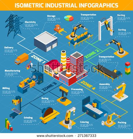 9 best Industrial Automation Infographics images on Pinterest | Info  graphics, Infographic and Infographics