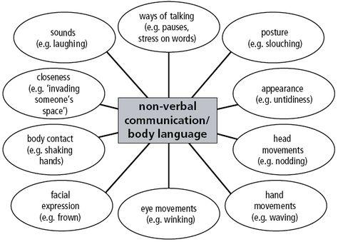 19 best Communication Nerd images on Pinterest Nerd, Childhood - inter office communication