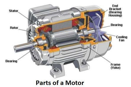 Introduction To Induction Ac Electric Motor Working Electric Motor Electricity Induction