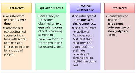 Test-retest, Equivalent Forms, Internal Consistency and - judicial council form complaint