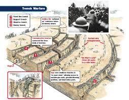 WWI Trench Diagram. | World war i, War, World war onePinterest
