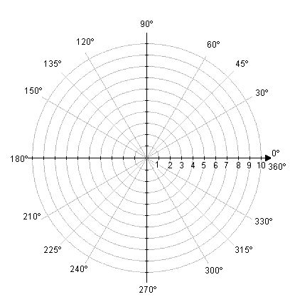 sphere polar coordinate graph paper - Google Search Education