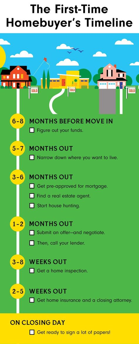 Here's Exactly What It Takes To Buy A House