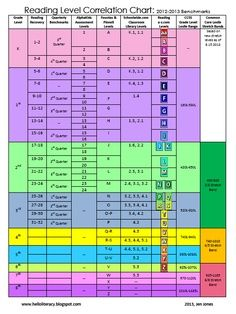 Common Core Lexile Conversion Chart | ... Levels Correlation Chart {Aligned to Common Core Lexile Levels} FREE