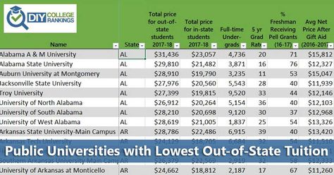 Public Universities With Lowest Out Of State Tuition Public