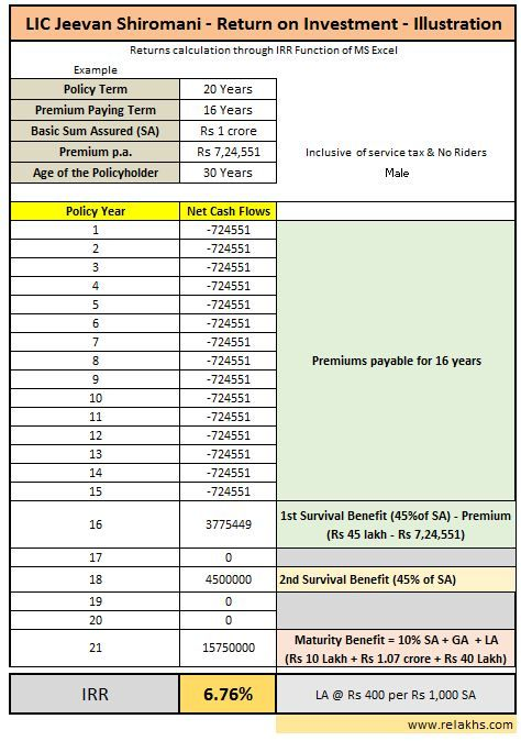 Lic Jeevan Shiromani New Moneyback Plan Features Review Returns Calculation How To Plan Bima Reviews