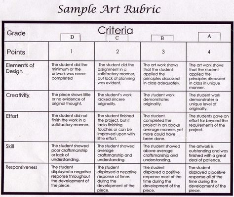 Middle School Art Rubric  Art Resources And Handouts