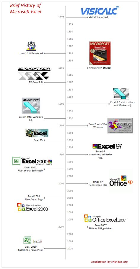 Brief History of Microsoft Excel - Timeline Visualization ComSci - timeline sample in excel