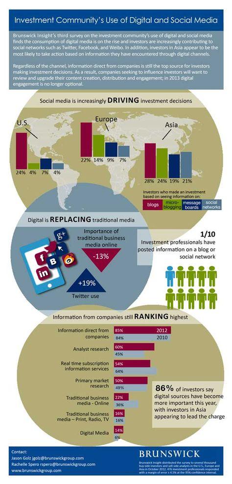 Wie Analysten und Investoren Social Media nutzen - Brunswick Umfrage 2012 | Online Investor Relations