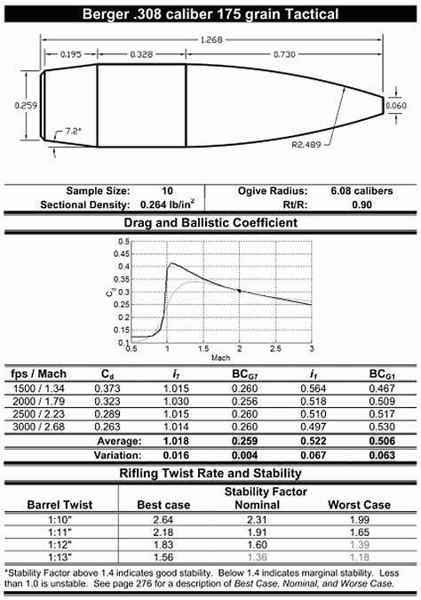 image regarding Printable Firearm Log known as Picture final result for Printable Sniper Details Ebook Sniper Log
