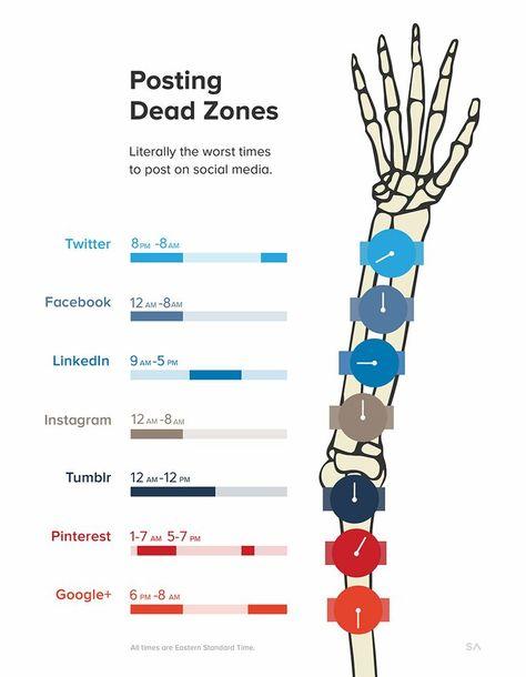 Avoid These Social Media Dead Zones Infographics #linkedinmarketing