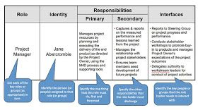 Role And Responsibilities Chart Templates Responsibility Chart