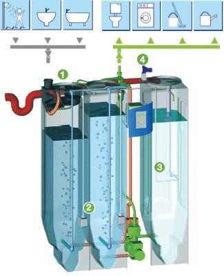 Reciclaje De Aguas Grises Grey Water Recycling